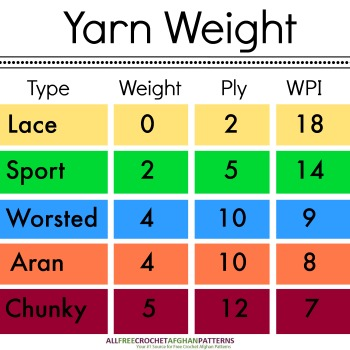 Yarn 101: Yarn Weight, Type, and Which is Best for Your Pattern
