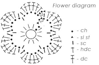 Summer Cuffs Flower Diagram