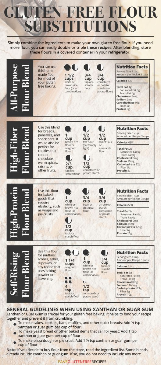 Gluten Free Flour Substitutions