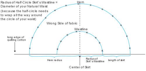 Half circle skirt tutorial allfreesewing half circle skirt tutorial ccuart Gallery